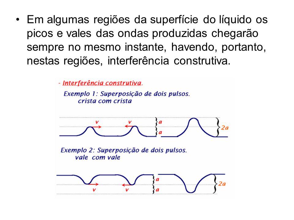 Em algumas regiões da superfície do líquido os picos e vales das ondas produzidas chegarão sempre no mesmo instante, havendo, portanto, nestas regiões, interferência construtiva.