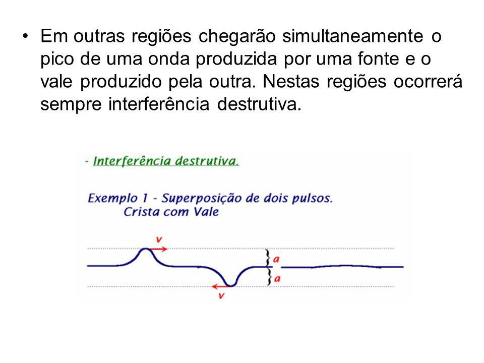 Em outras regiões chegarão simultaneamente o pico de uma onda produzida por uma fonte e o vale produzido pela outra.