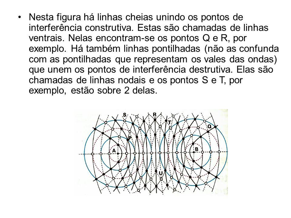 Nesta figura há linhas cheias unindo os pontos de interferência construtiva.
