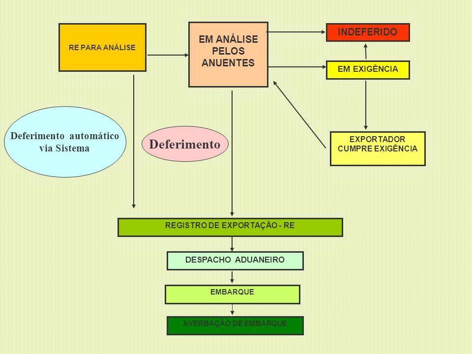 Deferimento Deferimento automático via Sistema INDEFERIDO