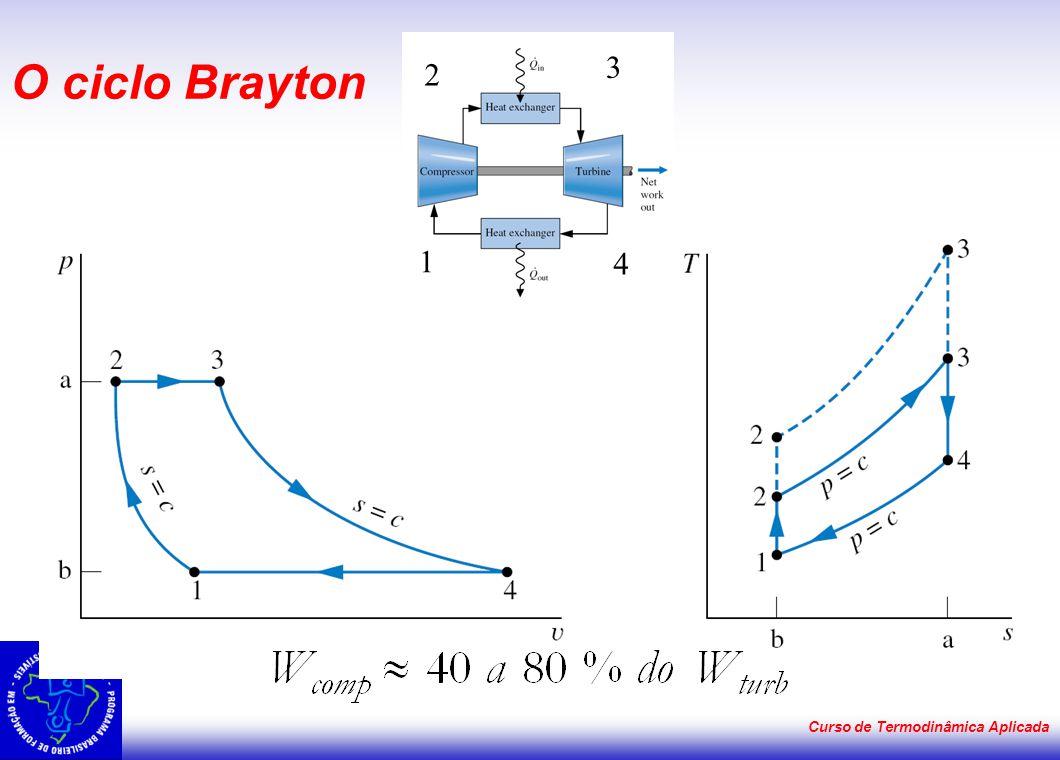 O ciclo Brayton 3 2 1 4 Curso de Termodinâmica Aplicada