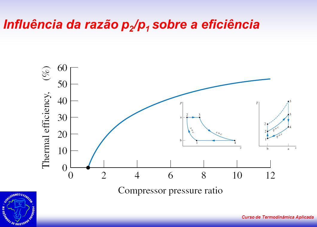Influência da razão p2/p1 sobre a eficiência