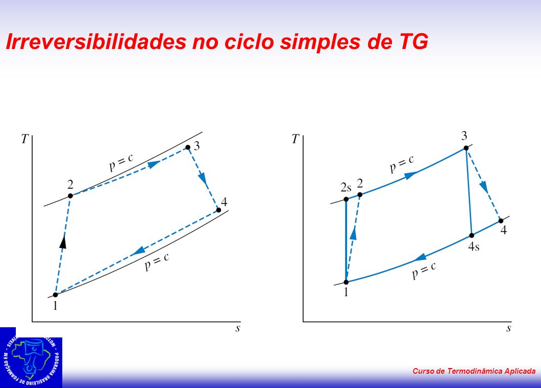 Irreversibilidades no ciclo simples de TG