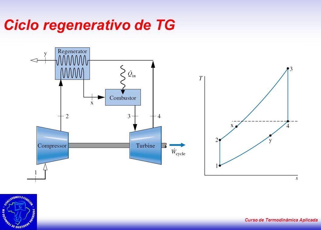 Ciclo regenerativo de TG