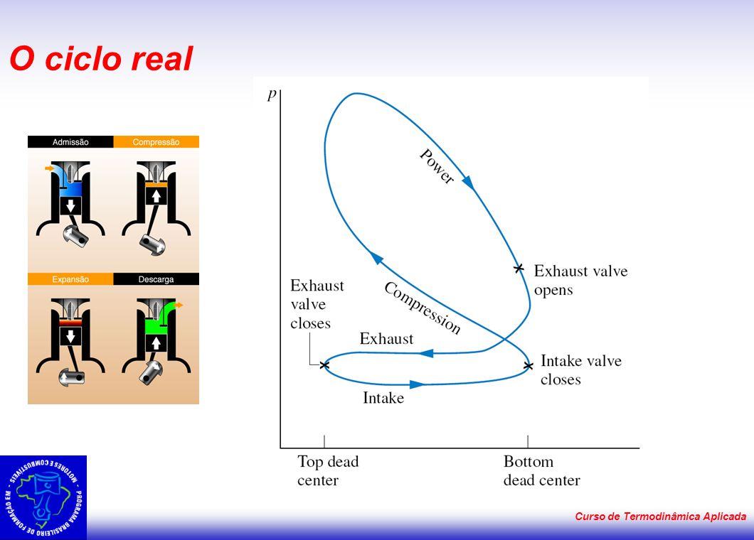 O ciclo real Curso de Termodinâmica Aplicada