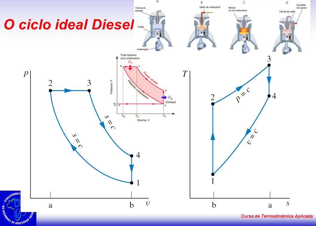 O ciclo ideal Diesel Curso de Termodinâmica Aplicada