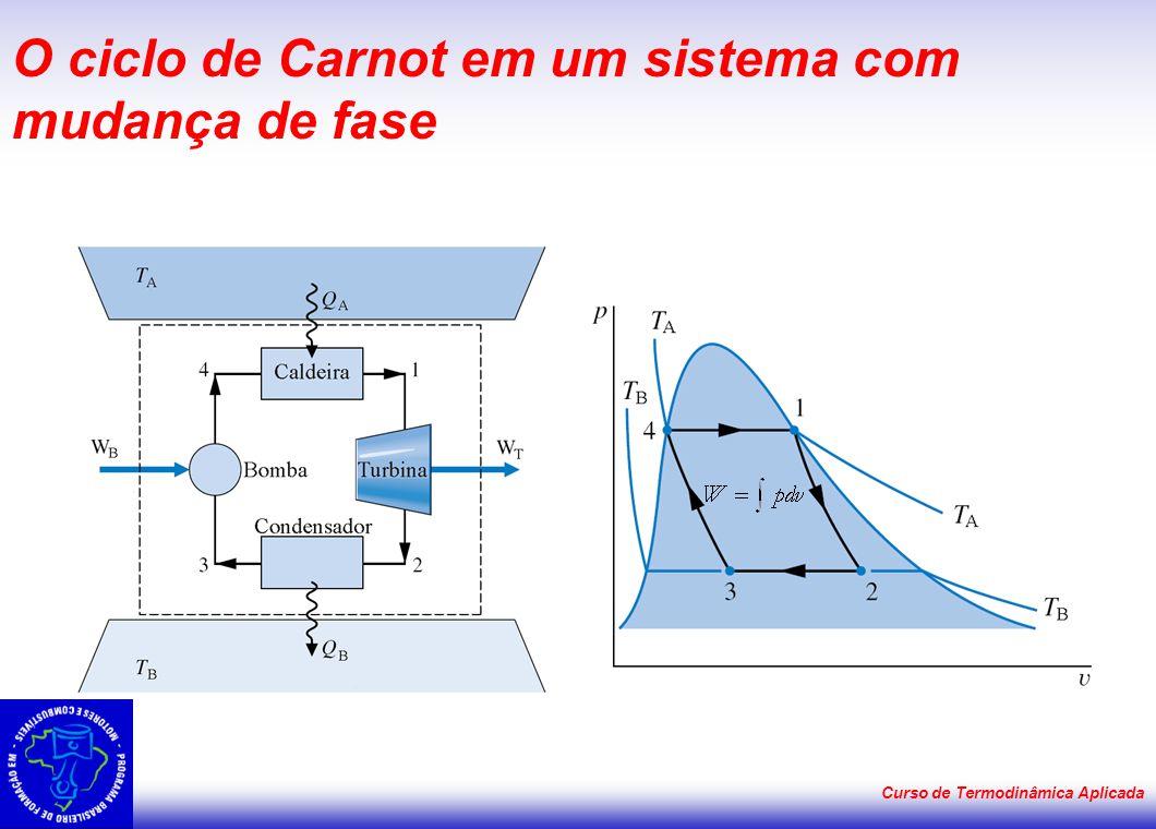 O ciclo de Carnot em um sistema com mudança de fase