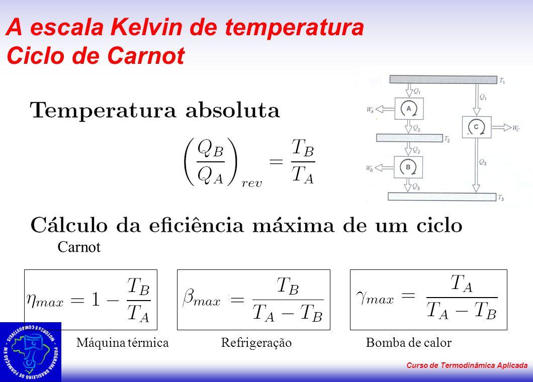 A escala Kelvin de temperatura Ciclo de Carnot