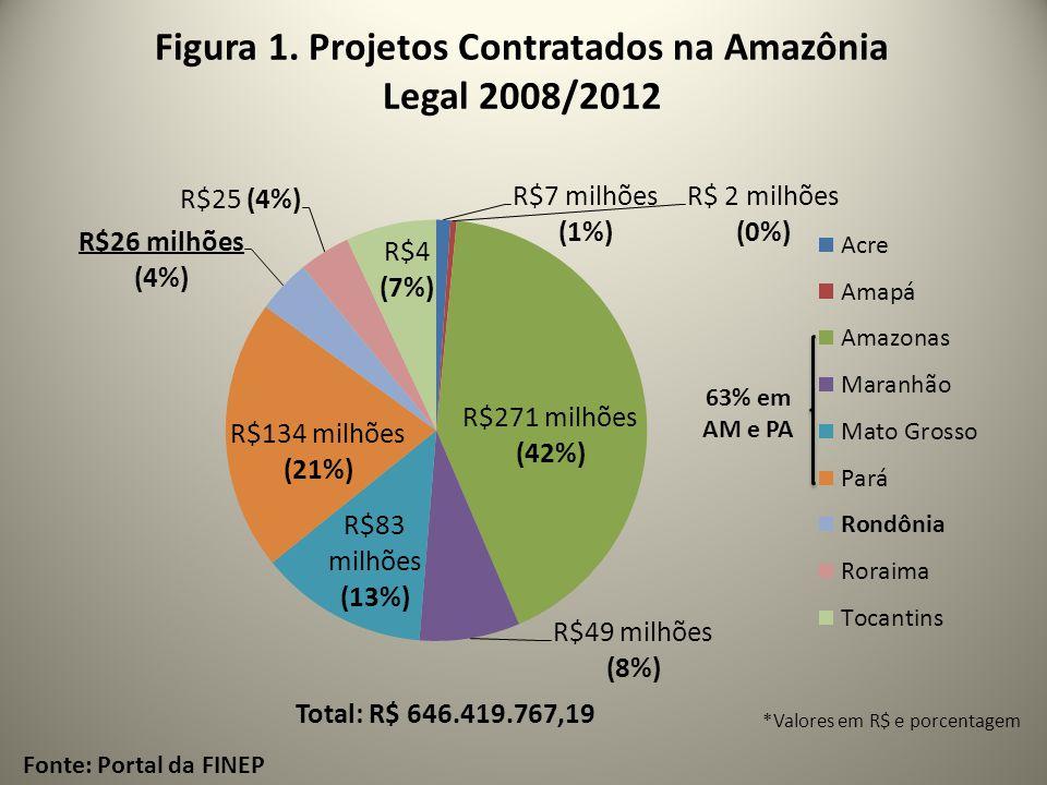 Figura 1. Projetos Contratados na Amazônia Legal 2008/2012
