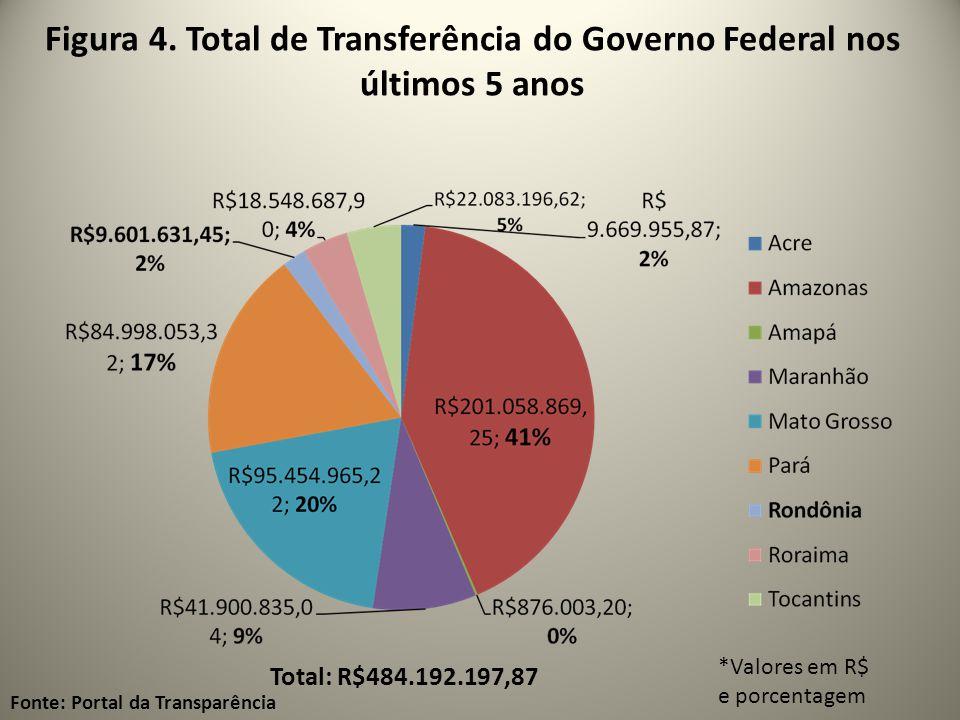 Figura 4. Total de Transferência do Governo Federal nos últimos 5 anos