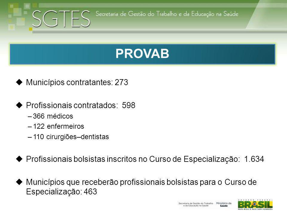 PROVAB Municípios contratantes: 273 Profissionais contratados: 598