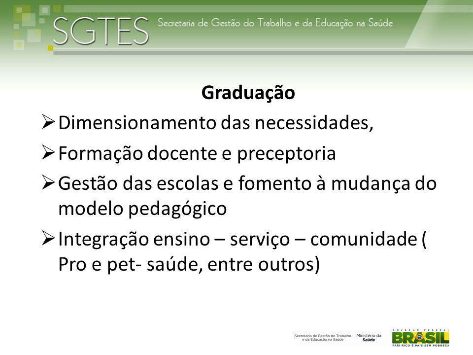 Graduação Dimensionamento das necessidades, Formação docente e preceptoria. Gestão das escolas e fomento à mudança do modelo pedagógico.