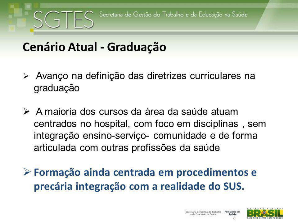 Cenário Atual - Graduação