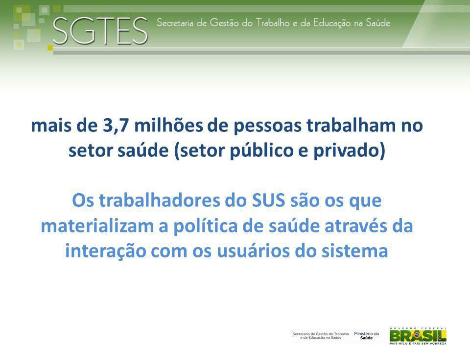 mais de 3,7 milhões de pessoas trabalham no setor saúde (setor público e privado)