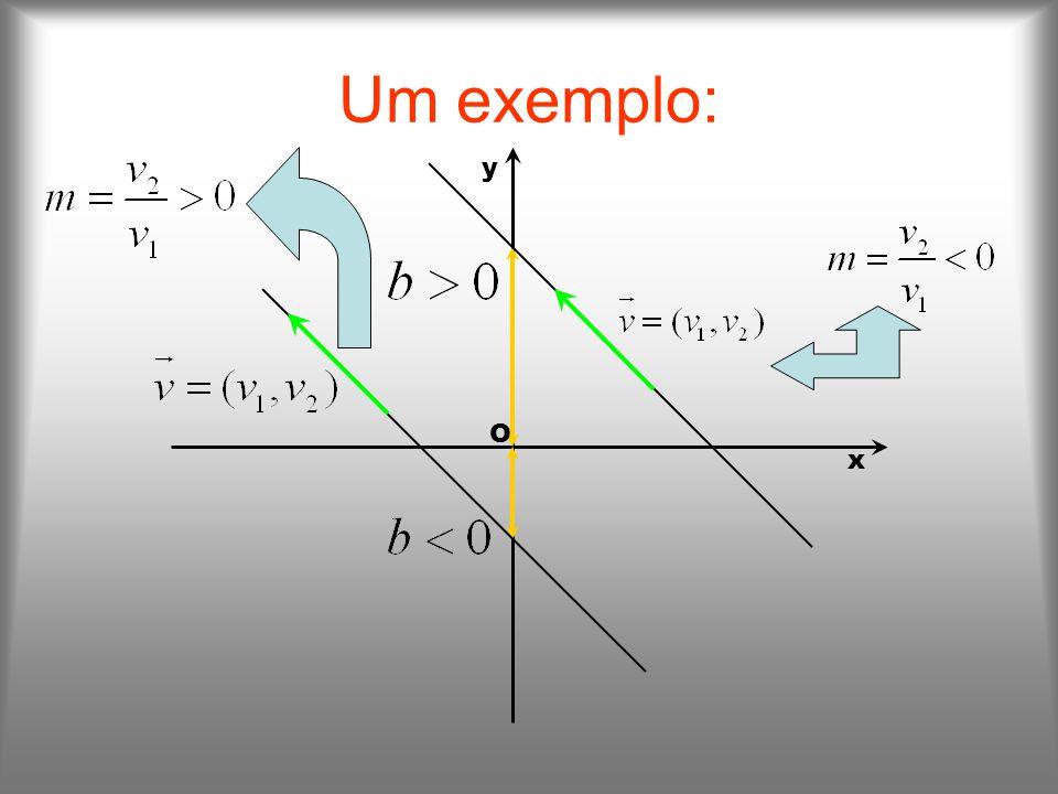 Um exemplo: y O x