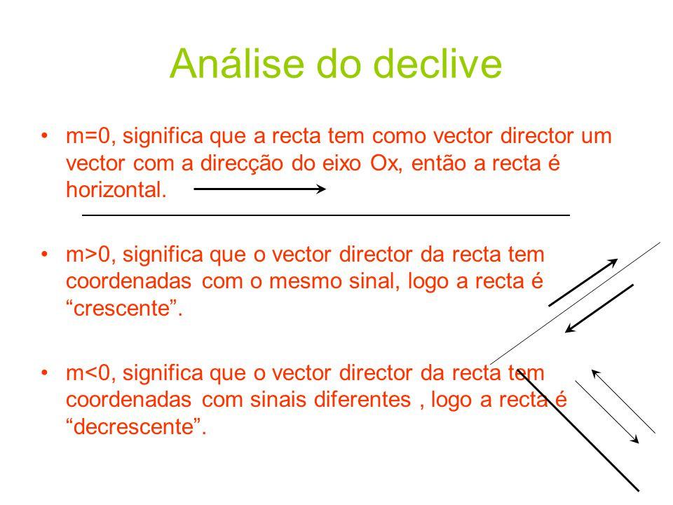 Análise do declive m=0, significa que a recta tem como vector director um vector com a direcção do eixo Ox, então a recta é horizontal.