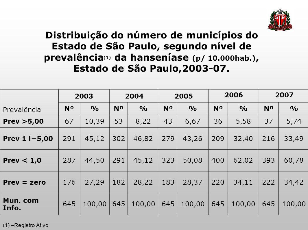 Distribuição do número de municípios do Estado de São Paulo, segundo nível de prevalência(1) da hanseníase (p/ 10.000hab.), Estado de São Paulo,2003-07.