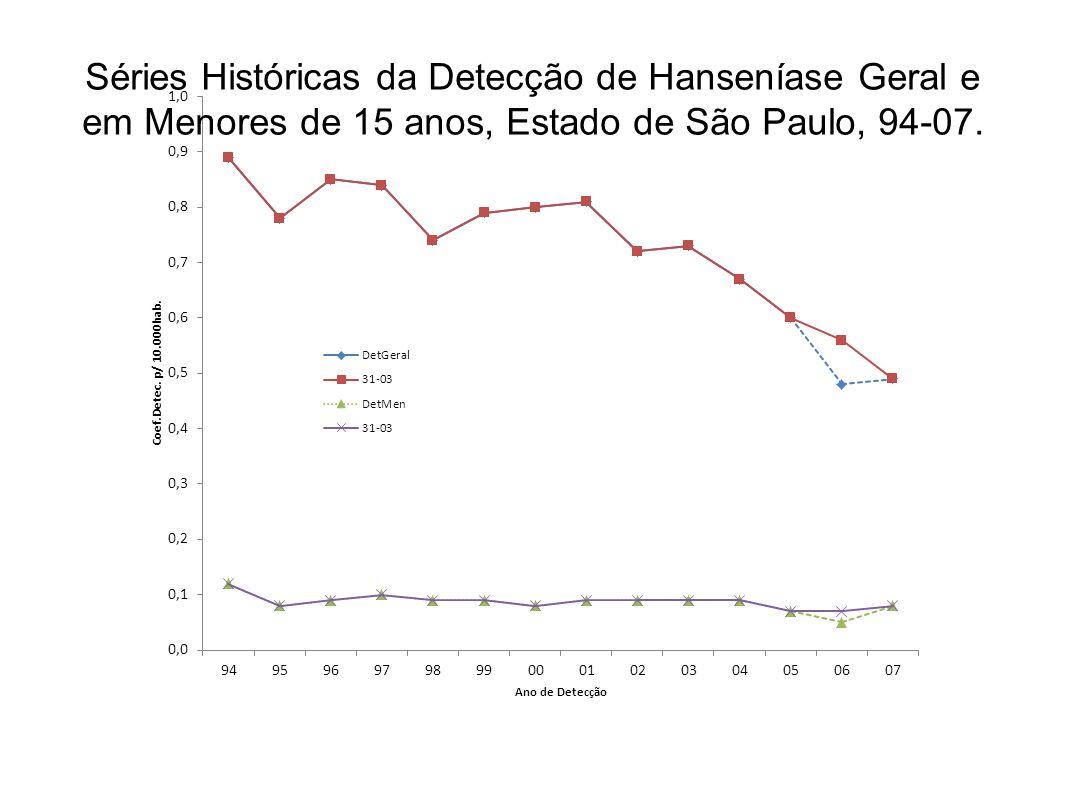 Séries Históricas da Detecção de Hanseníase Geral e em Menores de 15 anos, Estado de São Paulo, 94-07.