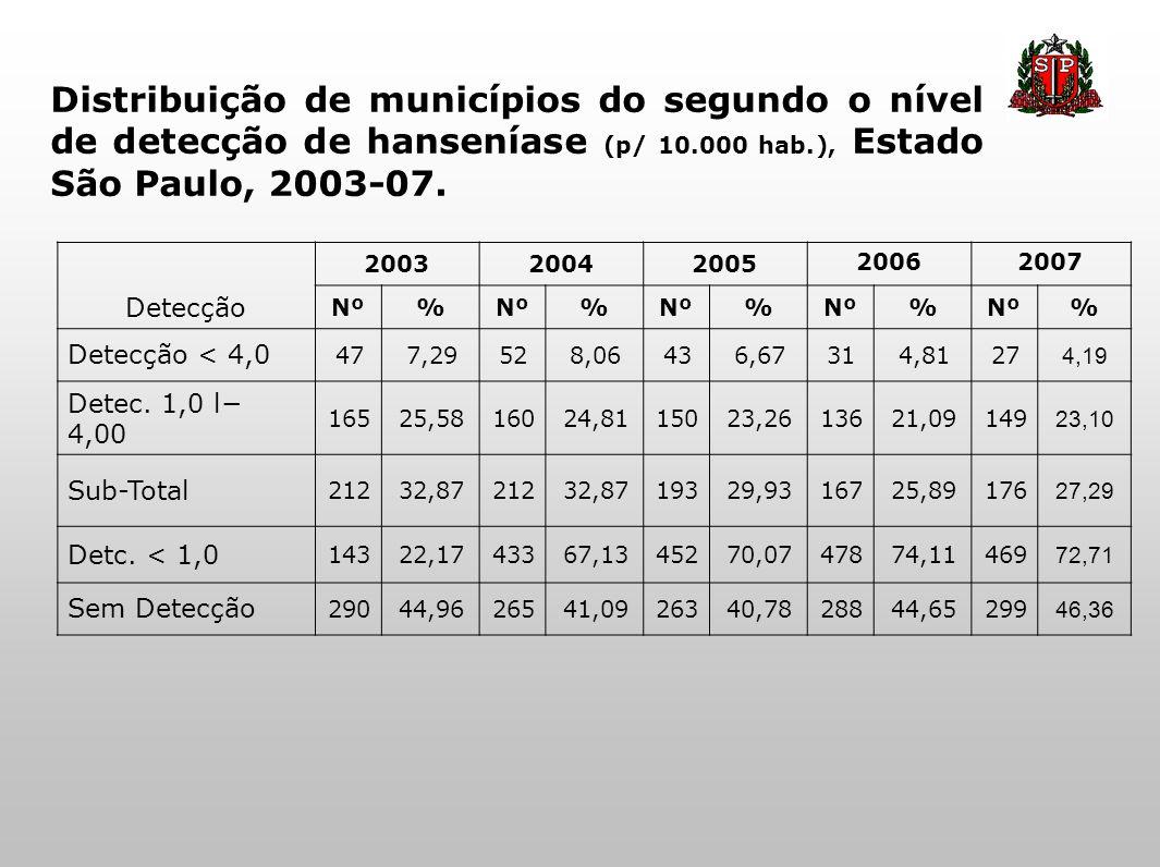 Distribuição de municípios do segundo o nível de detecção de hanseníase (p/ 10.000 hab.), Estado São Paulo, 2003-07.