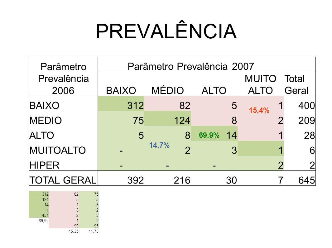 PREVALÊNCIA Parâmetro Prevalência 2006 Parâmetro Prevalência 2007