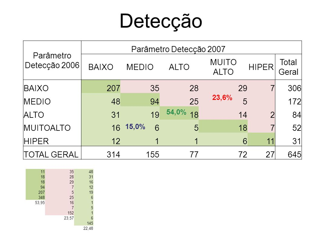 Detecção Parâmetro Detecção 2006 Parâmetro Detecção 2007 BAIXO MEDIO