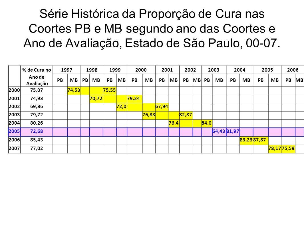Série Histórica da Proporção de Cura nas Coortes PB e MB segundo ano das Coortes e Ano de Avaliação, Estado de São Paulo, 00-07.