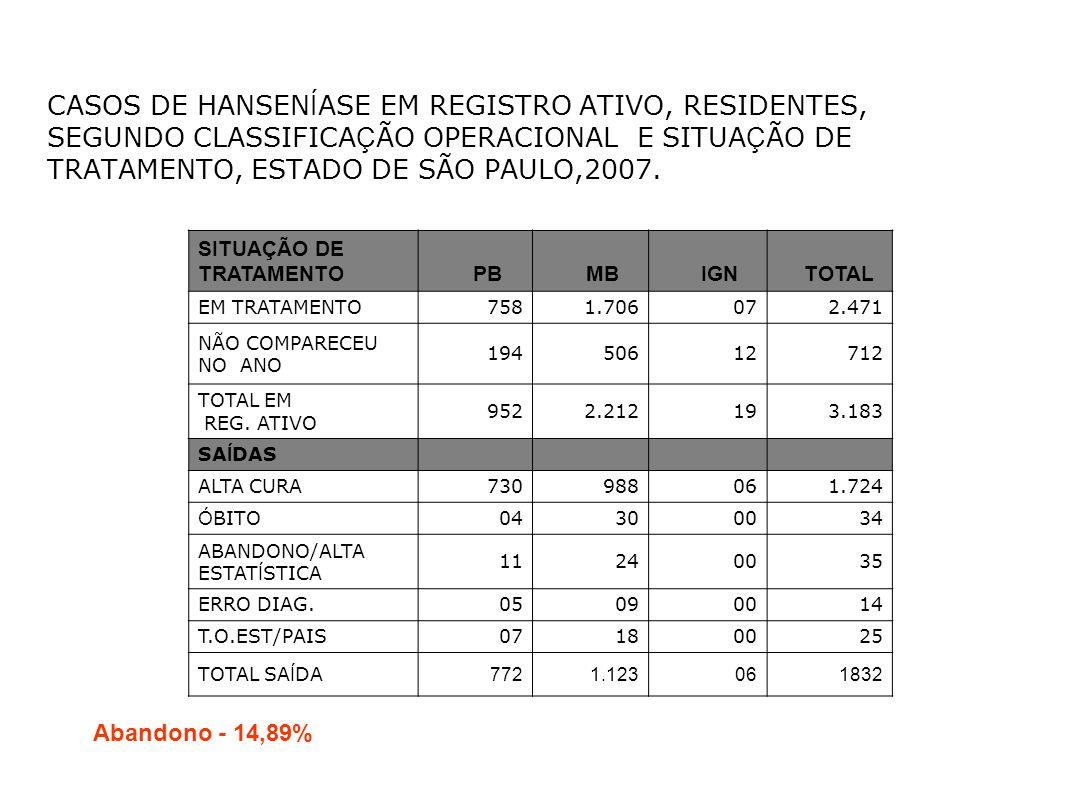 CASOS DE HANSENÍASE EM REGISTRO ATIVO, RESIDENTES, SEGUNDO CLASSIFICAÇÃO OPERACIONAL E SITUAÇÃO DE TRATAMENTO, ESTADO DE SÃO PAULO,2007.