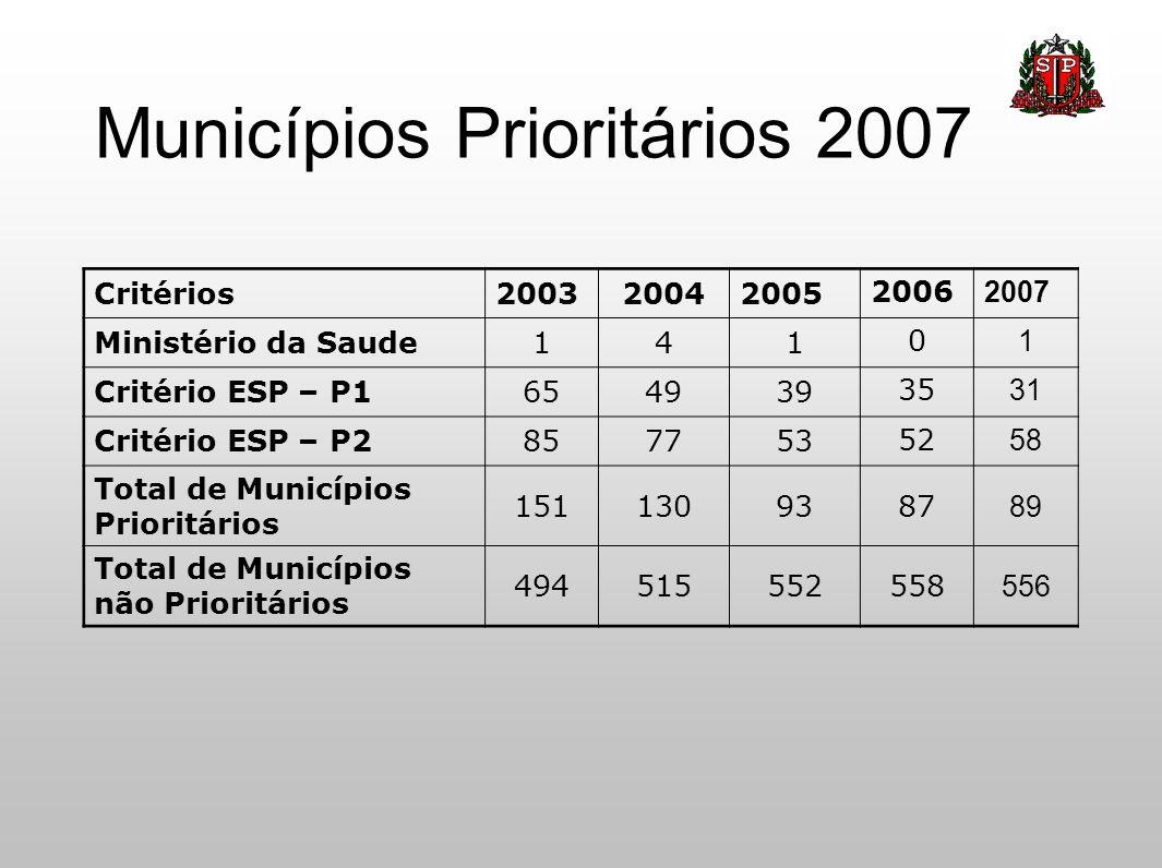 Municípios Prioritários 2007