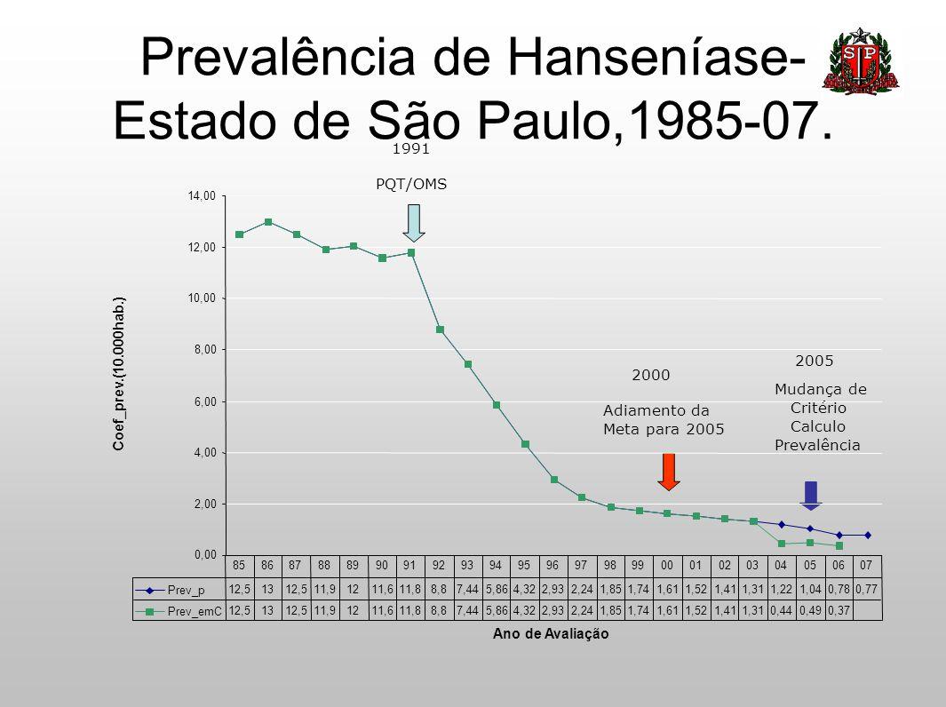 Prevalência de Hanseníase-Estado de São Paulo,1985-07.