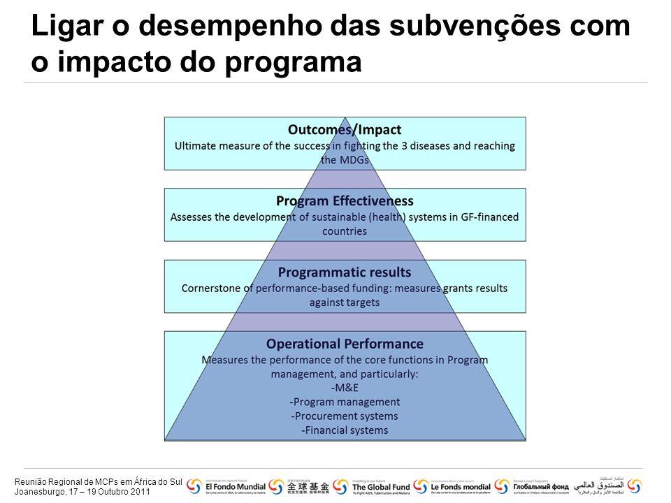 Ligar o desempenho das subvenções com o impacto do programa