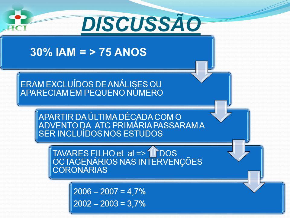 DISCUSSÃO 30% IAM = > 75 ANOS