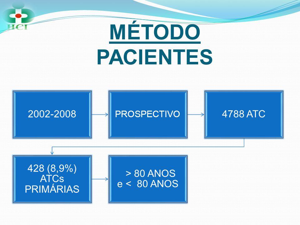 MÉTODO PACIENTES 2002-2008 4788 ATC 428 (8,9%) ATCs PRIMÁRIAS