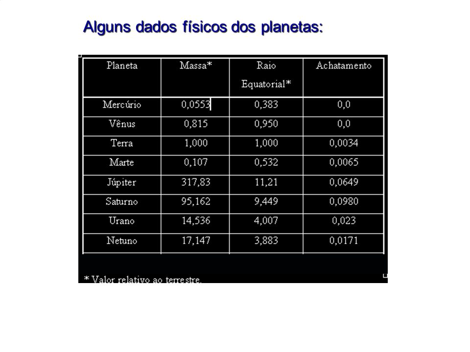 Alguns dados físicos dos planetas: