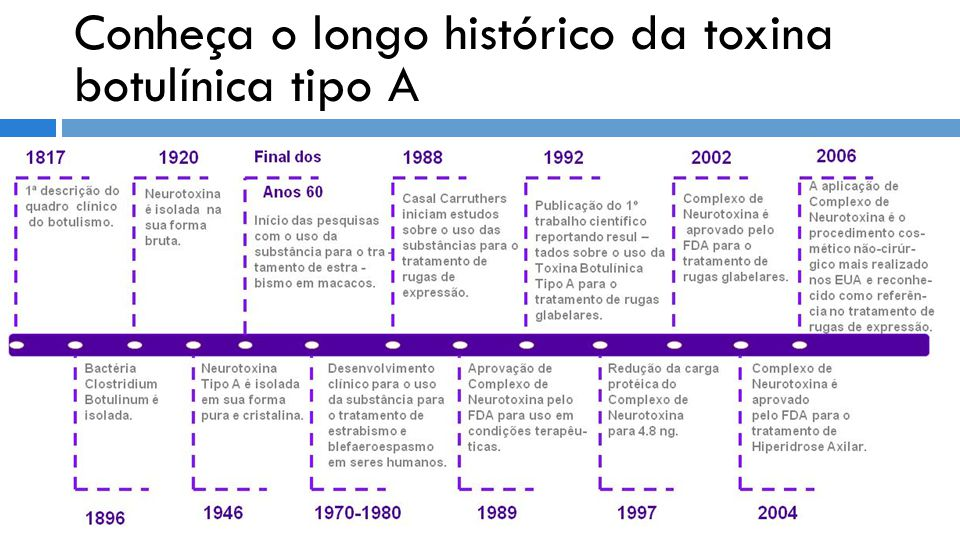 Conheça o longo histórico da toxina botulínica tipo A