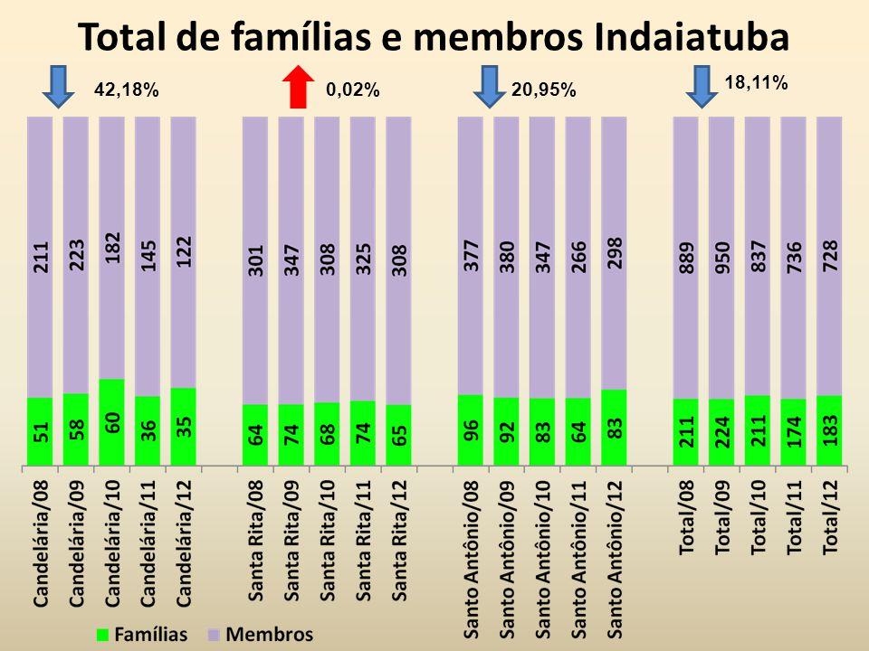 Total de famílias e membros Indaiatuba