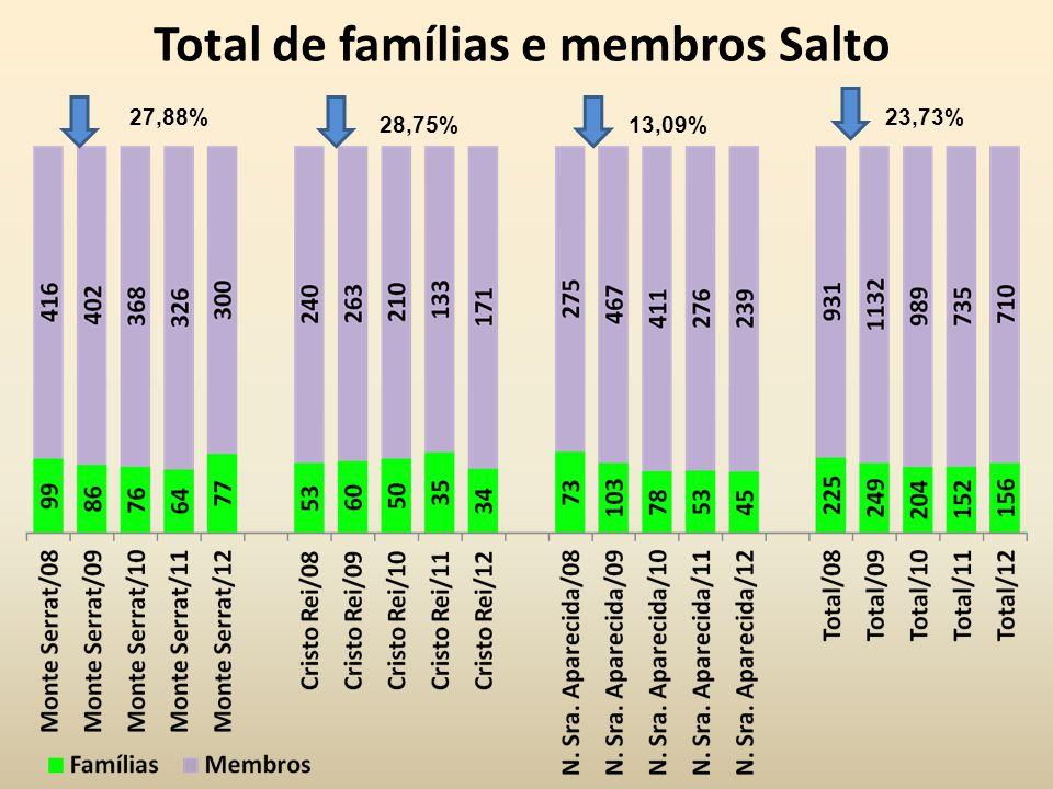 Total de famílias e membros Salto