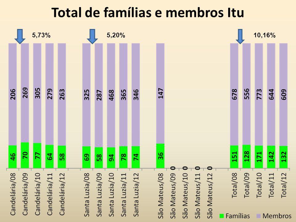 Total de famílias e membros Itu