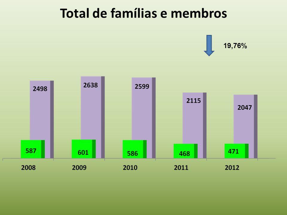 Total de famílias e membros