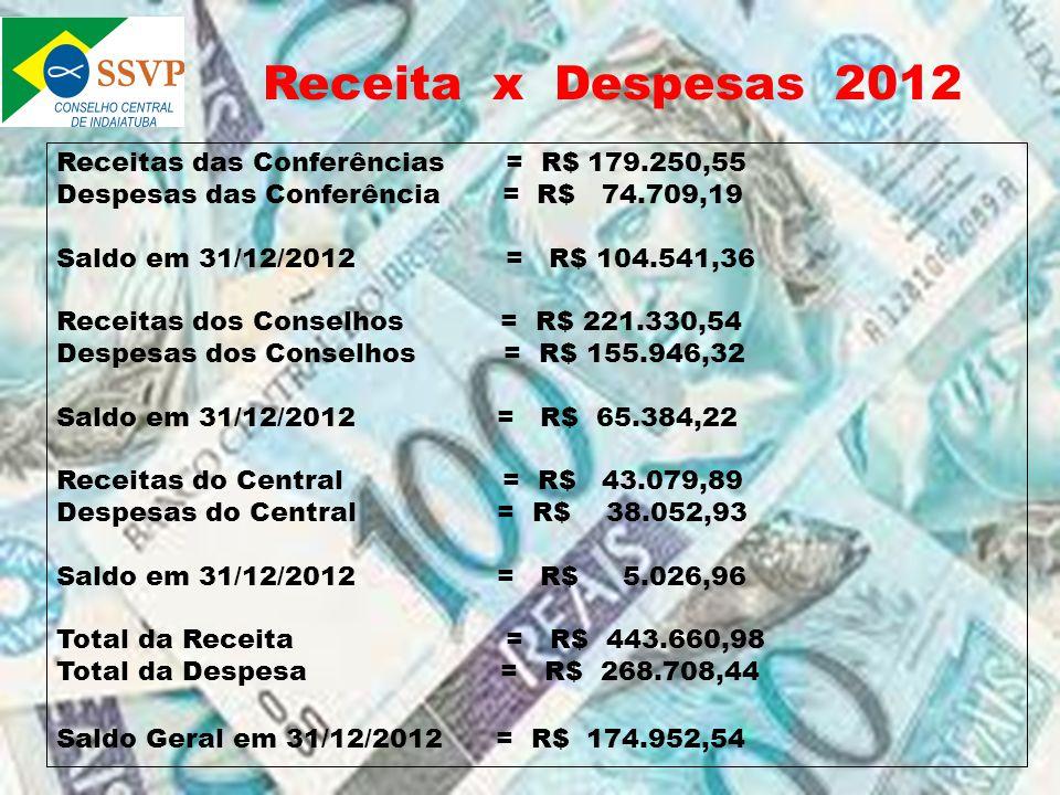 Receita x Despesas 2012 Receitas das Conferências = R$ 179.250,55