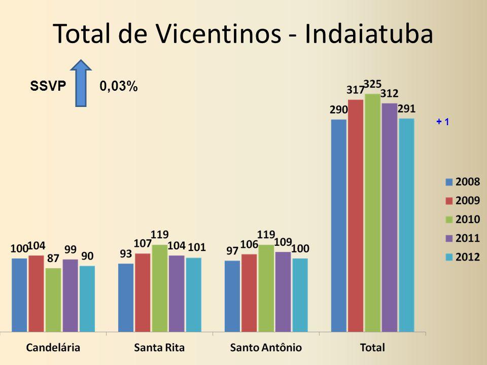 Total de Vicentinos - Indaiatuba