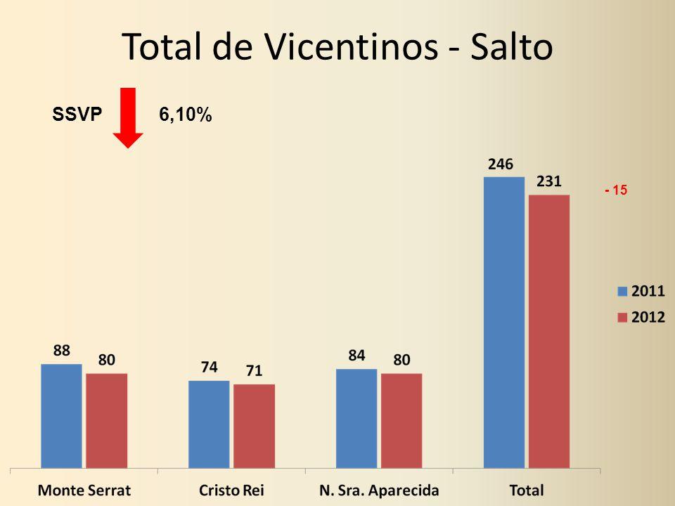 Total de Vicentinos - Salto