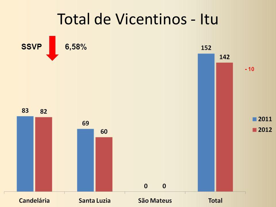 Total de Vicentinos - Itu