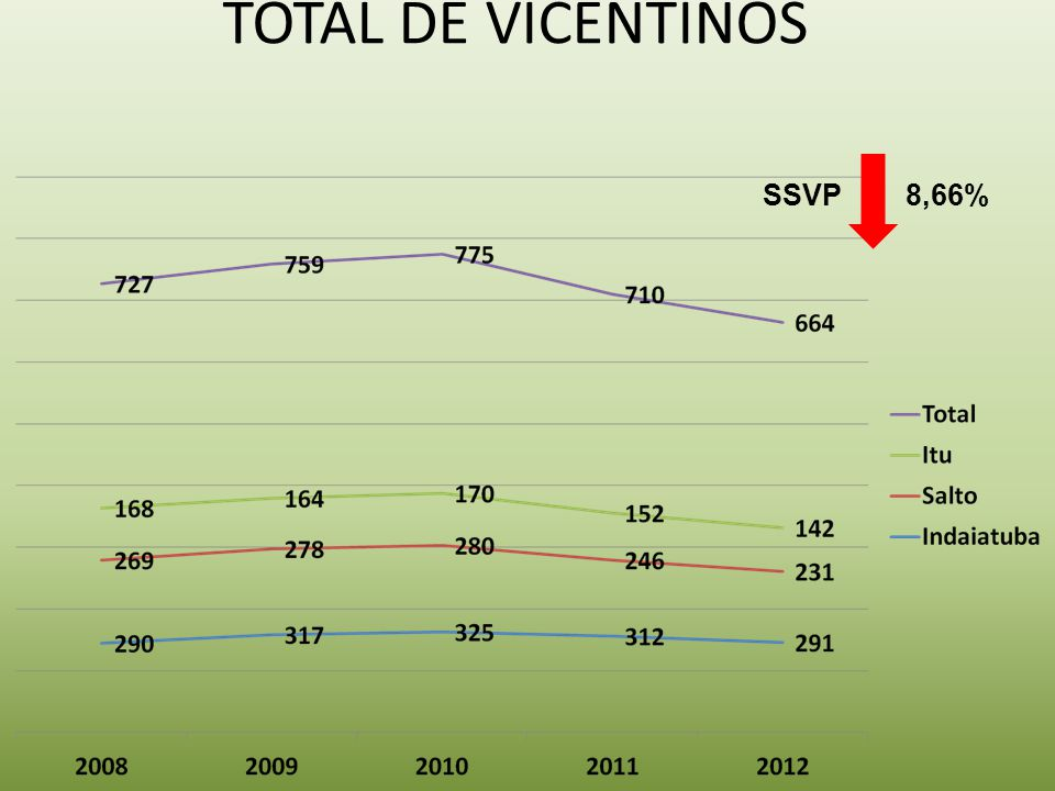 Total de Vicentinos SSVP 8,66%