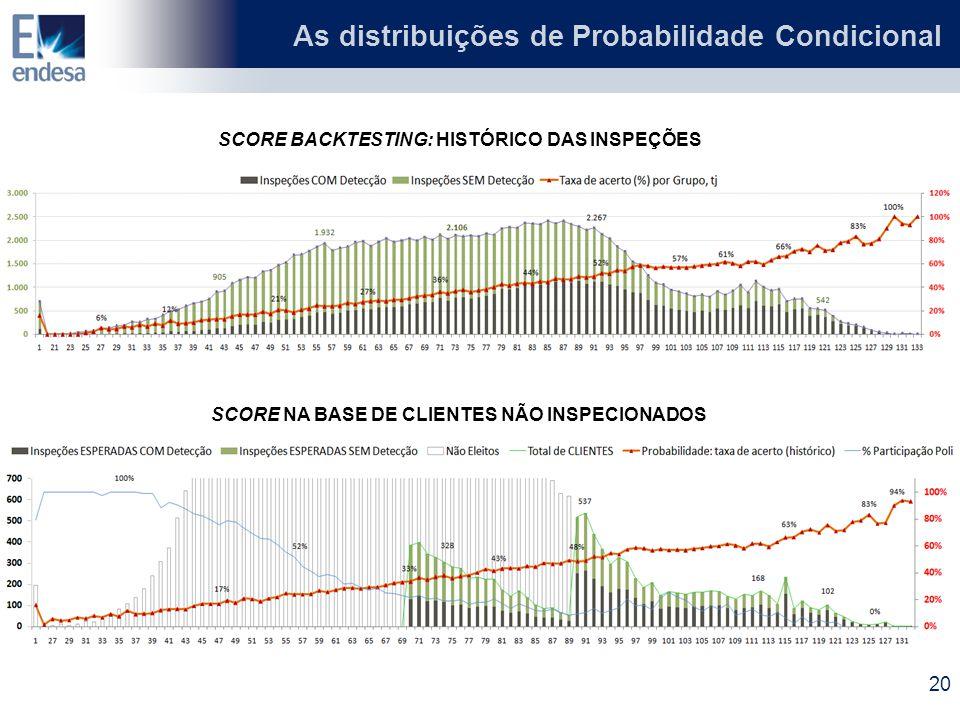 As distribuições de Probabilidade Condicional