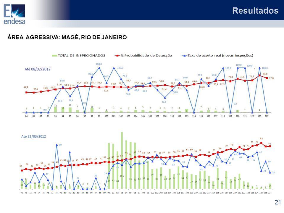 Resultados ÁREA AGRESSIVA: MAGÉ, RIO DE JANEIRO