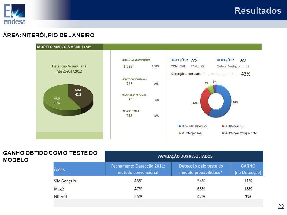 Resultados ÁREA: NITERÓI, RIO DE JANEIRO