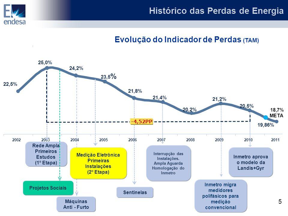 Histórico das Perdas de Energia