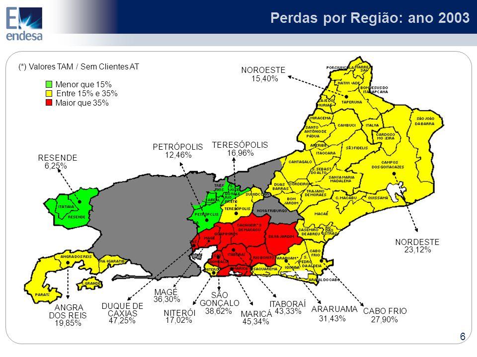 Perdas por Região: ano 2003 (*) Valores TAM / Sem Clientes AT NOROESTE