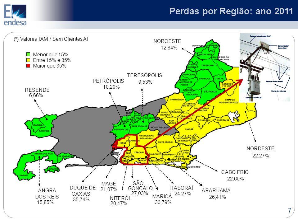 Perdas por Região: ano 2011 (*) Valores TAM / Sem Clientes AT NOROESTE