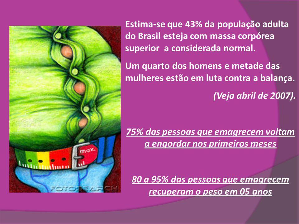 75% das pessoas que emagrecem voltam a engordar nos primeiros meses